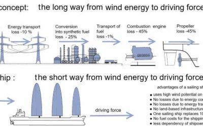 Wind Propulsion