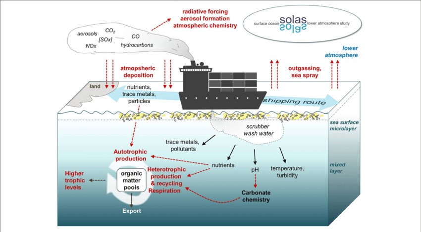 Scrubbers: sweeping emissions under the carpet.